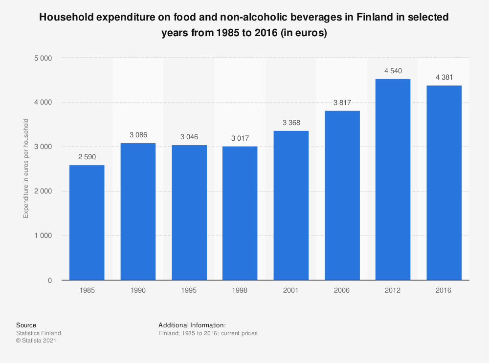 Statistic: Household expenditure on food and non-alcoholic beverages in Finland in selected years from 1985 to 2016 (in euros) | Statista