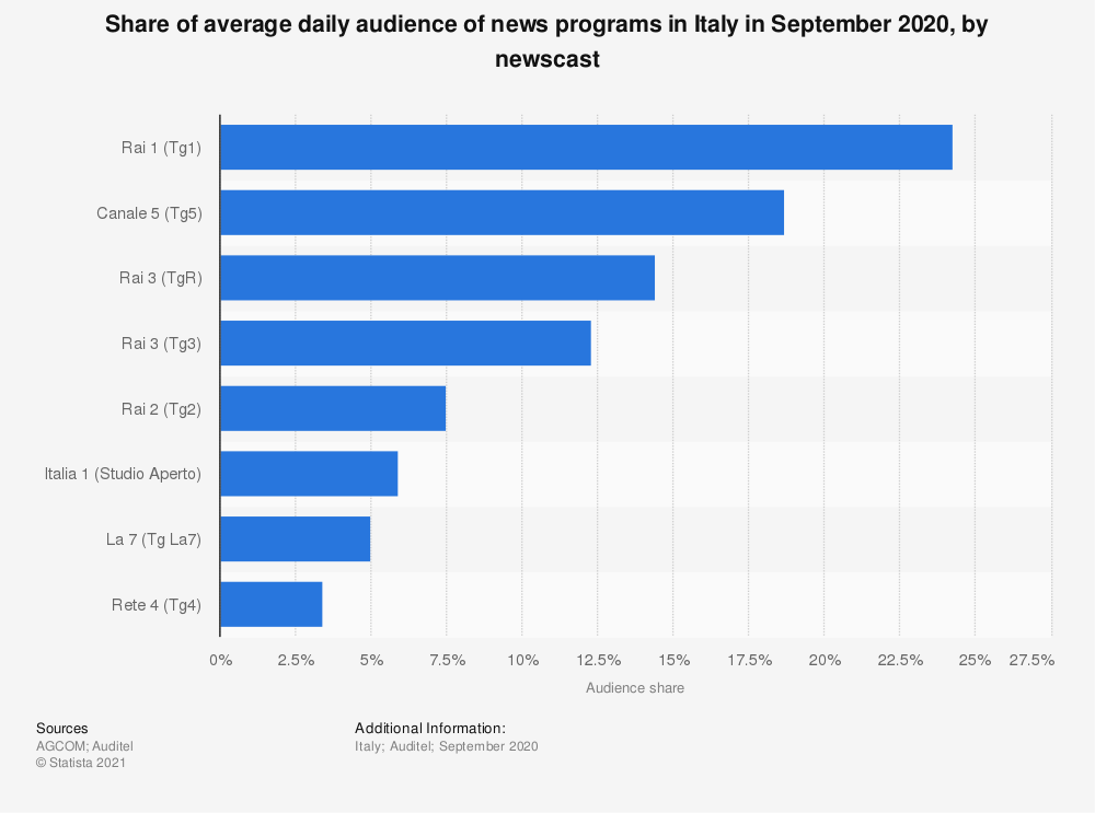 Statistic: Quarterly share of average daily audience of news programs in Italy in March 2019, by newscast | Statista
