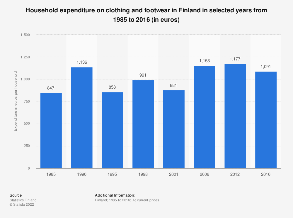 Statistic: Household expenditure on clothing and footwear in Finland in selected years from 1985 to 2016 (in euros) | Statista
