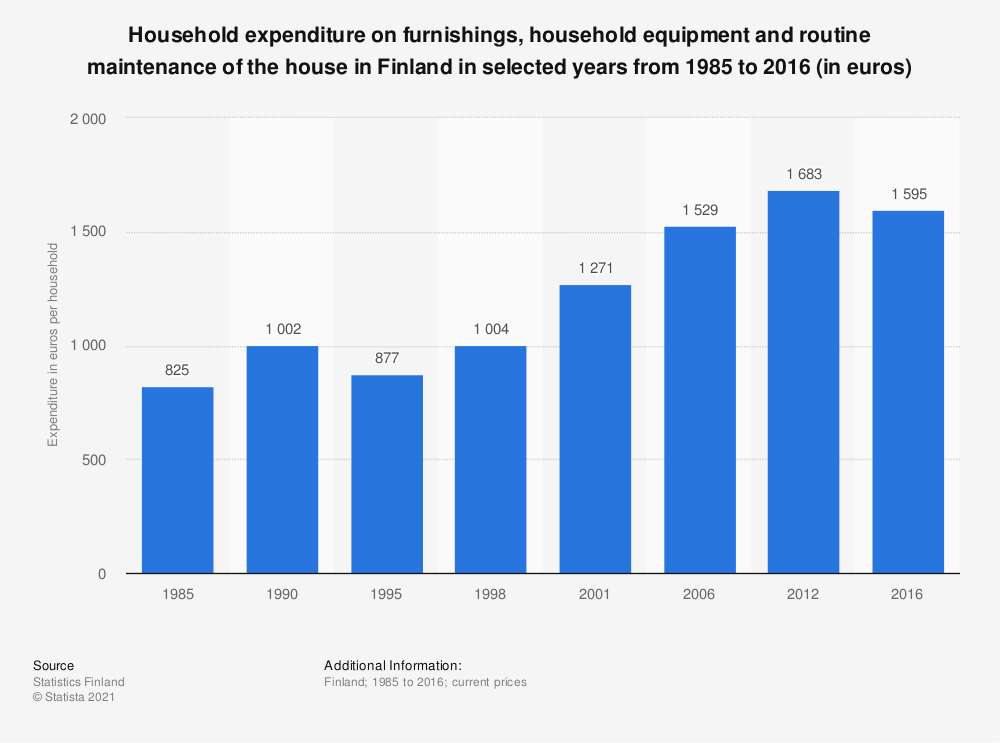Statistic: Household expenditure on furnishings, household equipment and routine maintenance of the house in Finland in selected years from 1985 to 2016 (in euros) | Statista