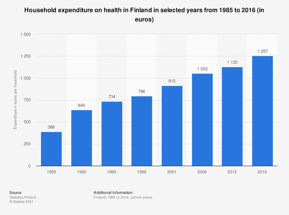 Statistic: Household expenditure on health in Finland in selected years from 1985 to 2016 (in euros) | Statista