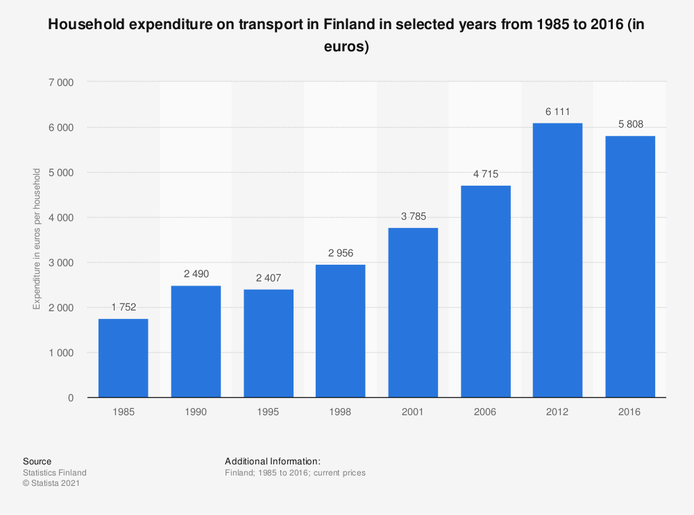 Statistic: Household expenditure on transport in Finland in selected years from 1985 to 2016 (in euros) | Statista