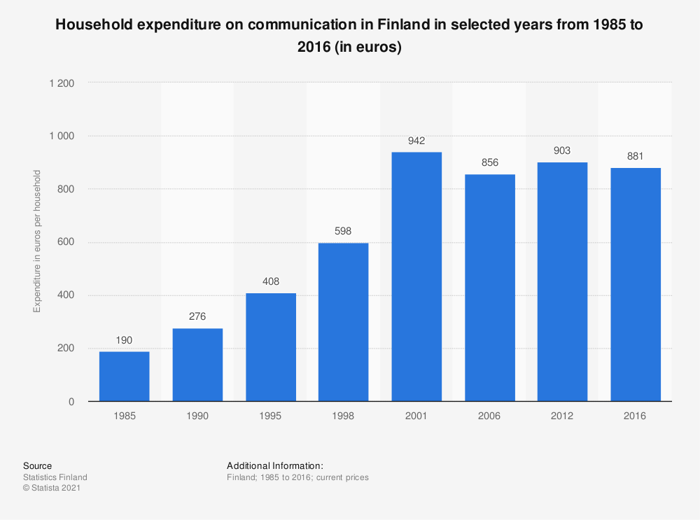 Statistic: Household expenditure on communication in Finland in selected years from 1985 to 2016 (in euros) | Statista
