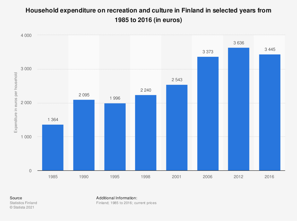Statistic: Household expenditure on recreation and culture in Finland in selected years from 1985 to 2016 (in euros) | Statista