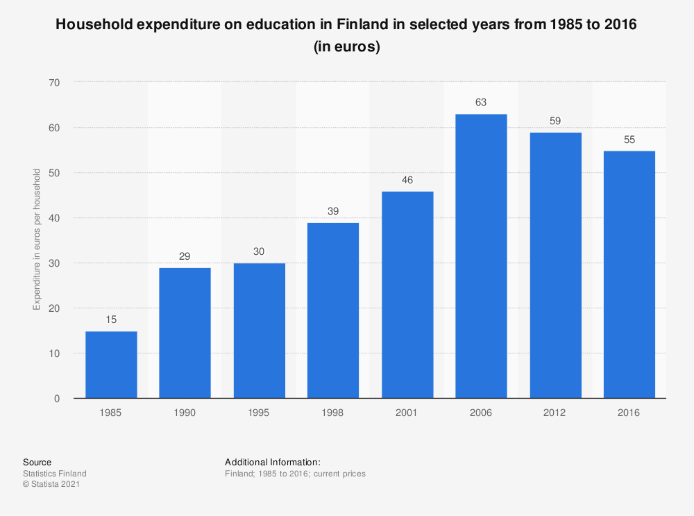 Statistic: Household expenditure on education in Finland in selected years from 1985 to 2016 (in euros) | Statista