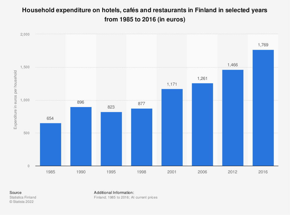 Statistic: Household expenditure on hotels, cafés and restaurants in Finland in selected years from 1985 to 2016 (in euros) | Statista