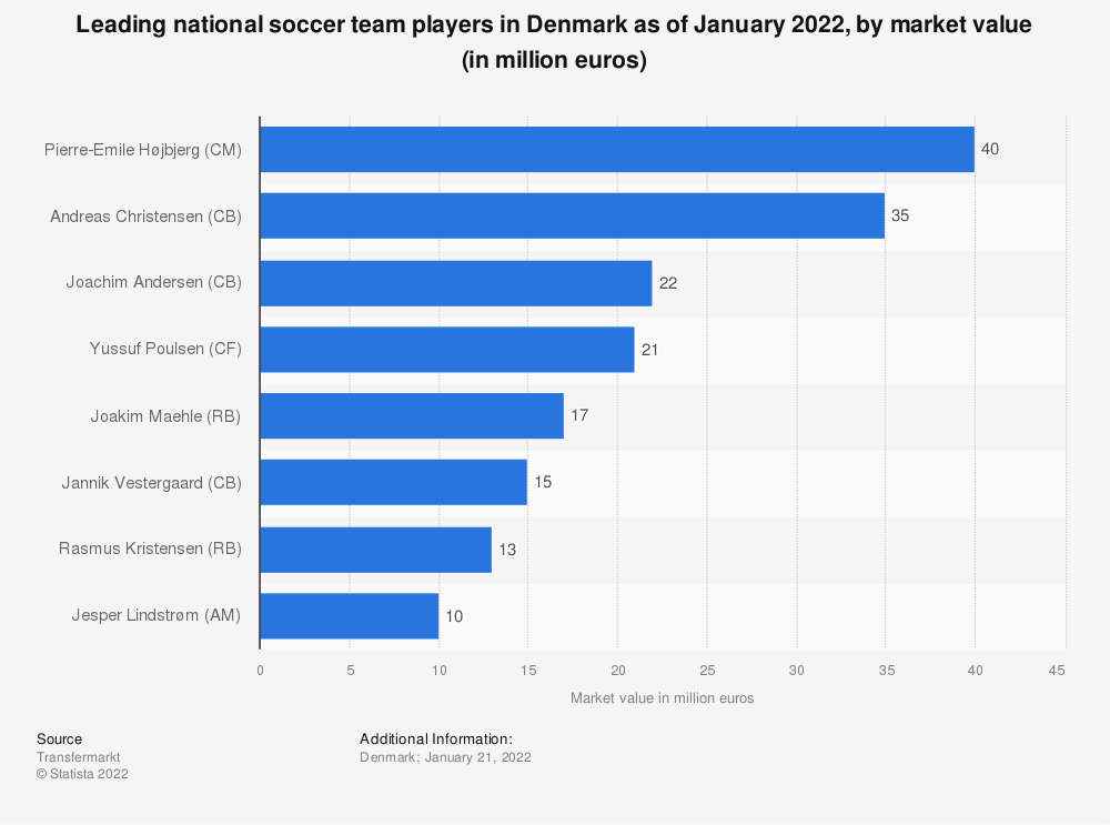 Statistic: Leading players of the national football team of Denmark at FIFA World Cup as of June 2018, by market value (in million euros) | Statista