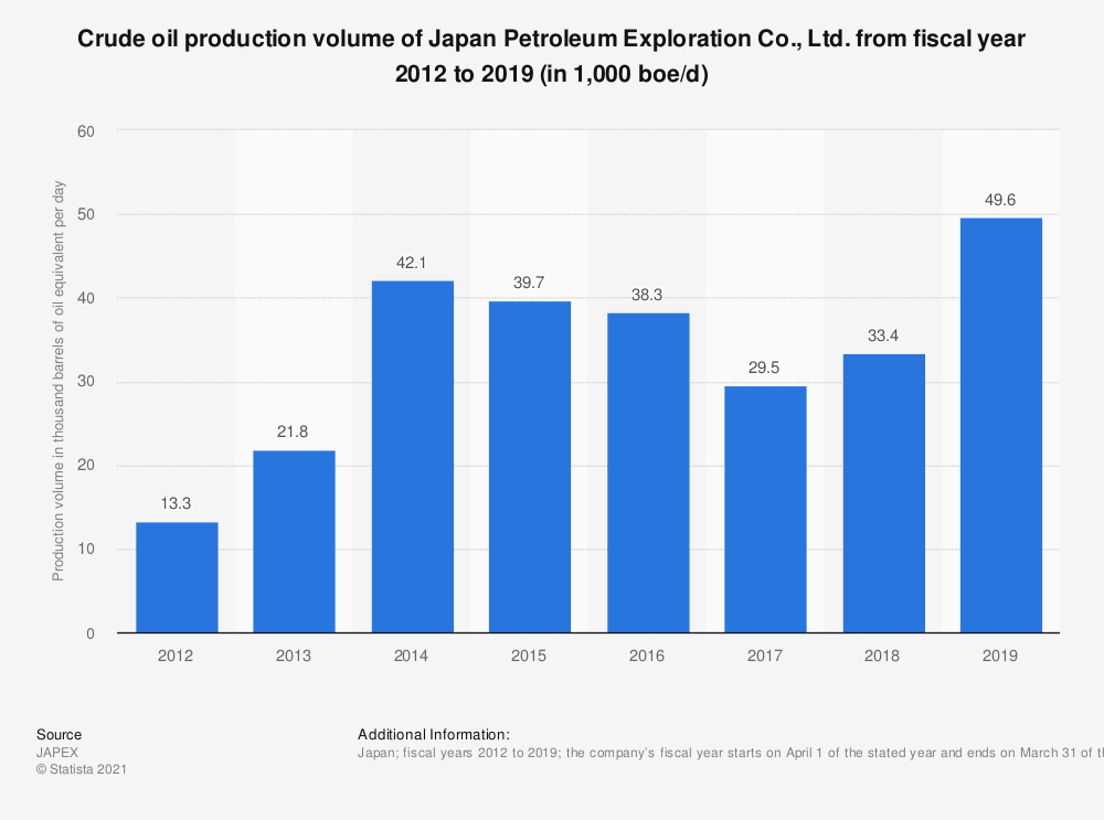 Statistic: Crude oil production volume of Japan Petroleum Exploration Co., Ltd. from fiscal year 2012 to 2019 (in 1,000 boe/d)   Statista