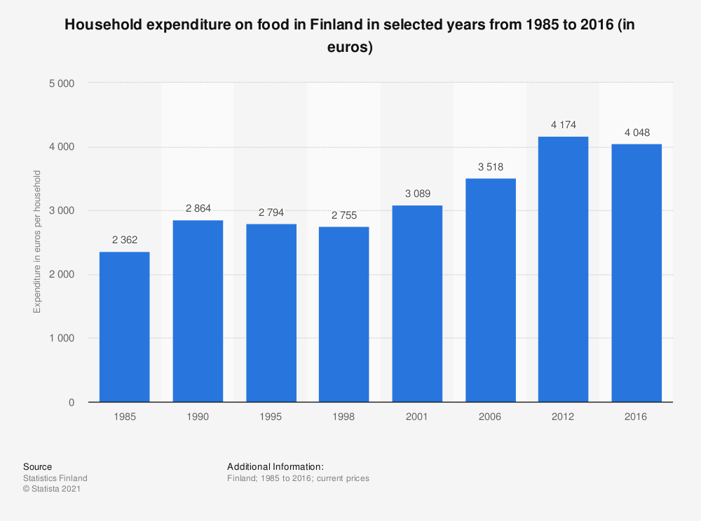 Statistic: Household expenditure on food in Finland in selected years from 1985 to 2016 (in euros) | Statista