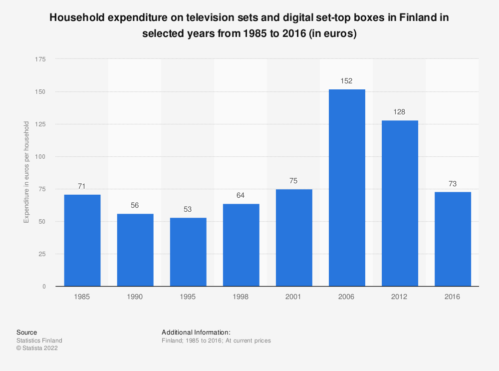 Statistic: Household expenditure on television sets and digital set-top boxes in Finland in selected years from 1985 to 2016 (in euros) | Statista