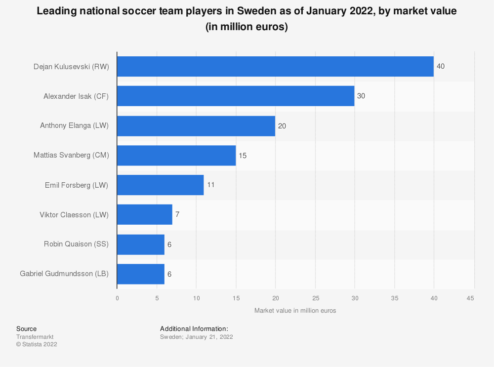 Statistic: Leading players of the national football team of Sweden at FIFA World Cup as of June 2018, by market value (in million euros) | Statista