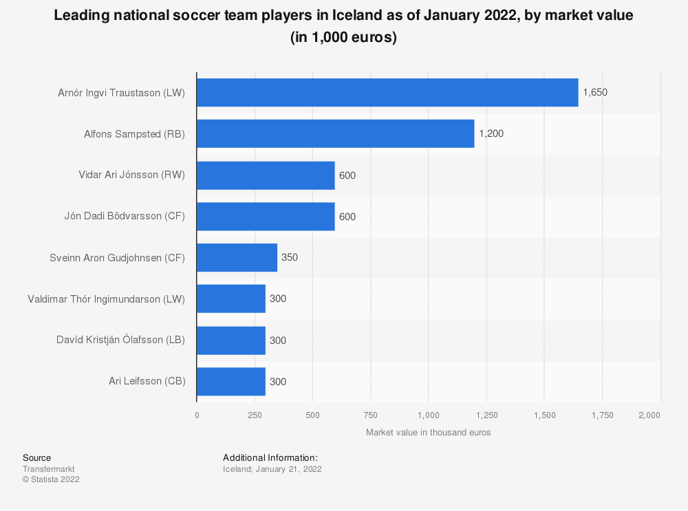Statistic: Leading players of the national football team of Iceland at FIFA World Cup as of June 2018, by market value (in million euros) | Statista