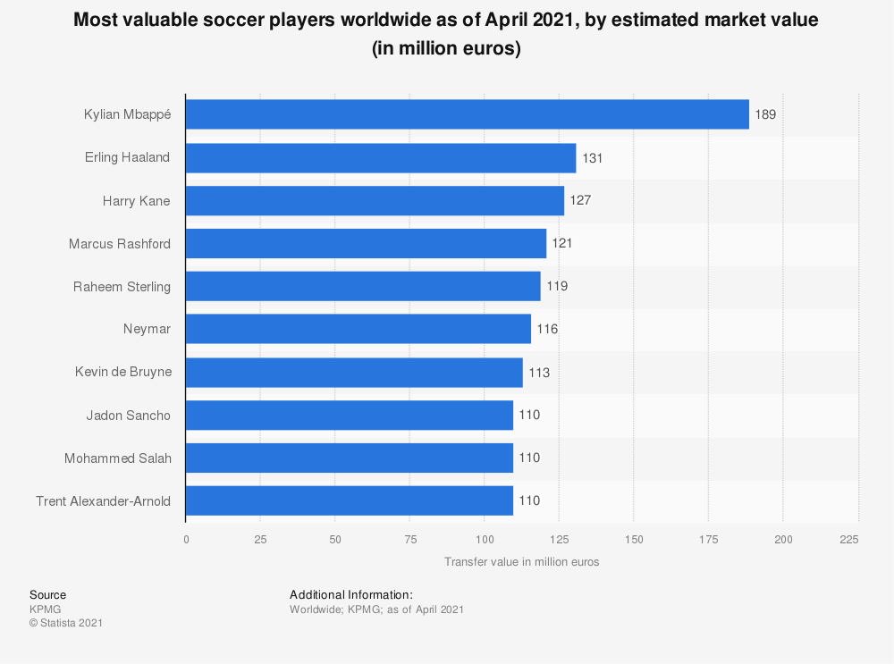 Statistic: Soccer players by estimated transfer value worldwide as of June 2020 (in million euros) | Statista