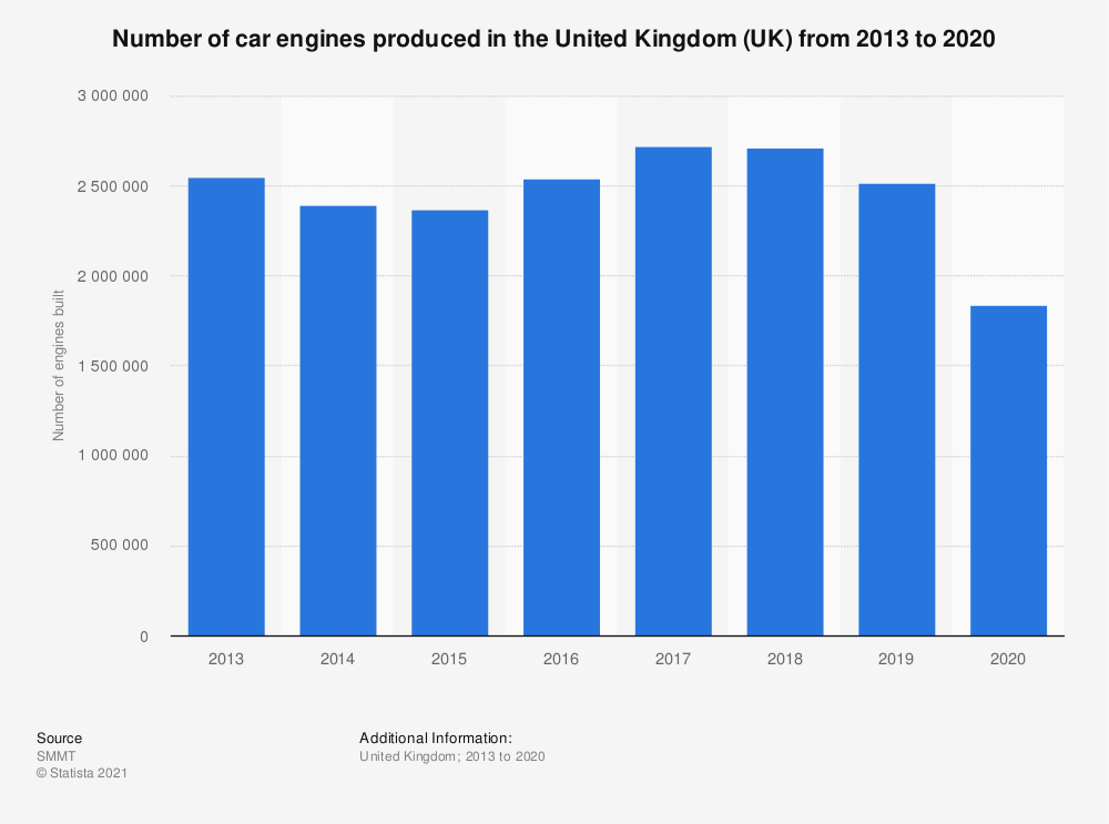Statistic: Number of car engines produced in the United Kingdom (UK) from 2013 to 2019 | Statista