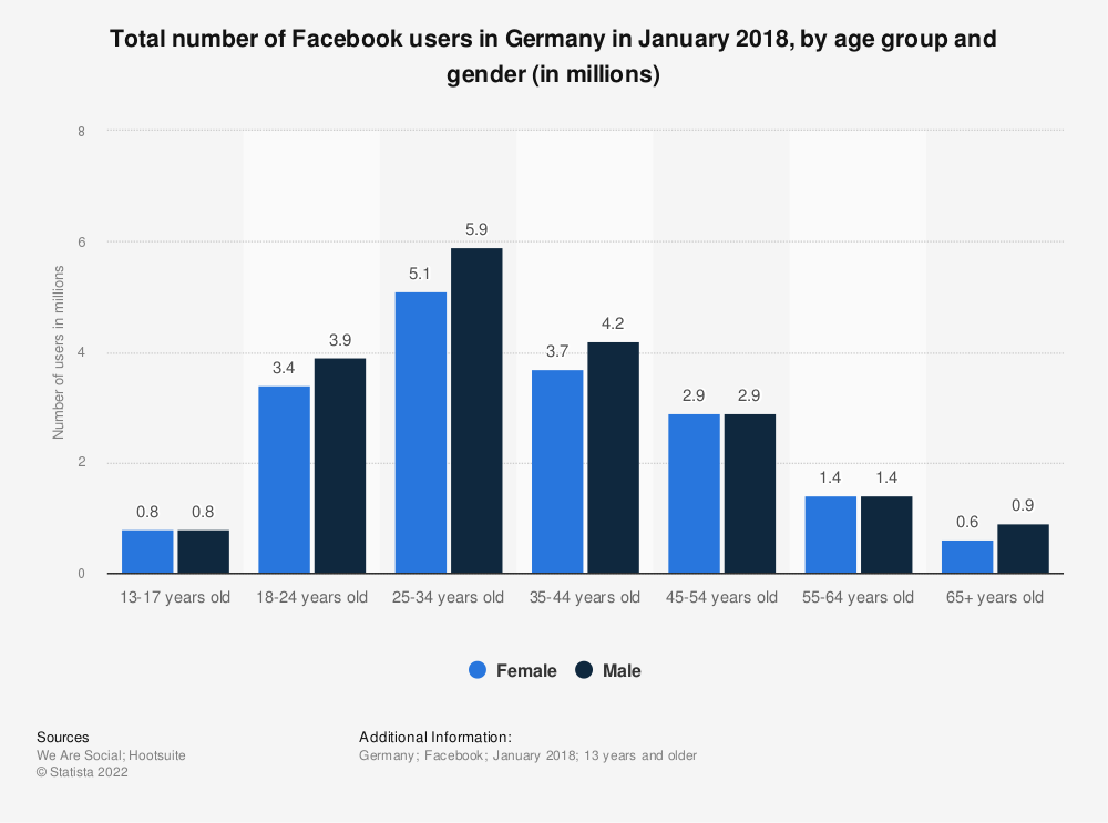 Statistic: Total number of Facebook users in Germany in January 2018, by age group and gender (in millions) | Statista