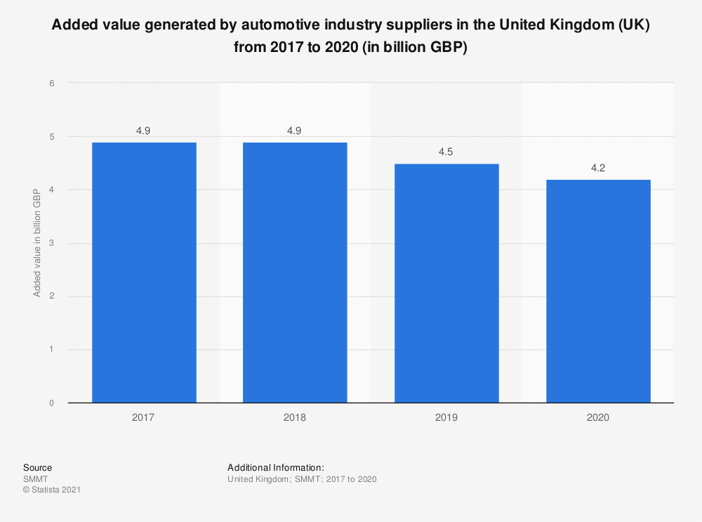 Statistic: Added value generated by automotive industry suppliers in the United Kingdom (UK) from 2017 to 2019 (in billion GBP) | Statista