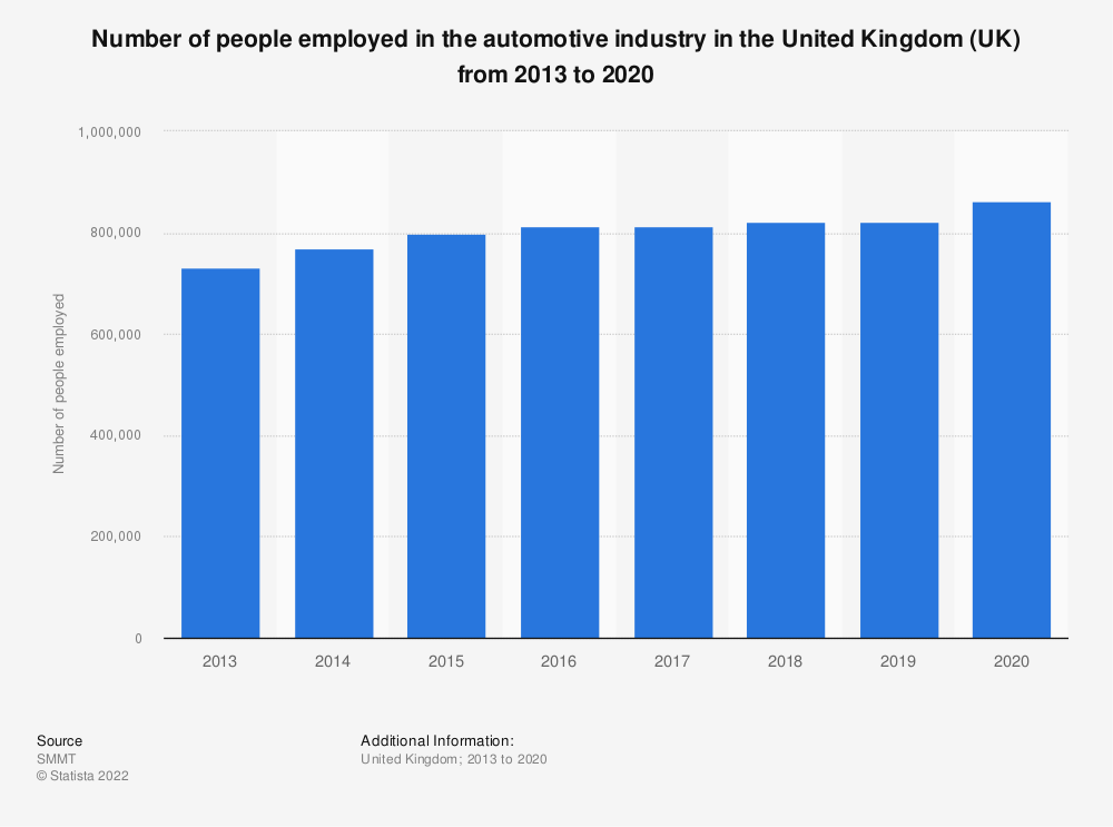 Statistic: Number of people employed in the automotive industry in the United Kingdom (UK) from 2013 to 2019 | Statista