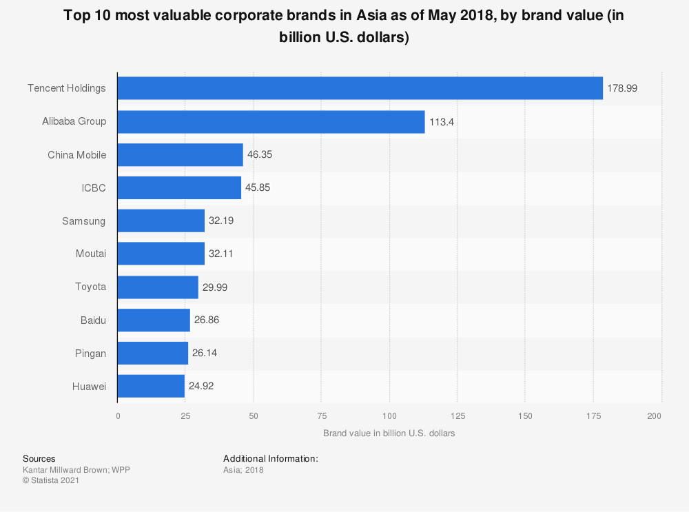 Statistic: Top 10 most valuable corporate brands in Asia as of May 2018, by brand value (in billion U.S. dollars) | Statista
