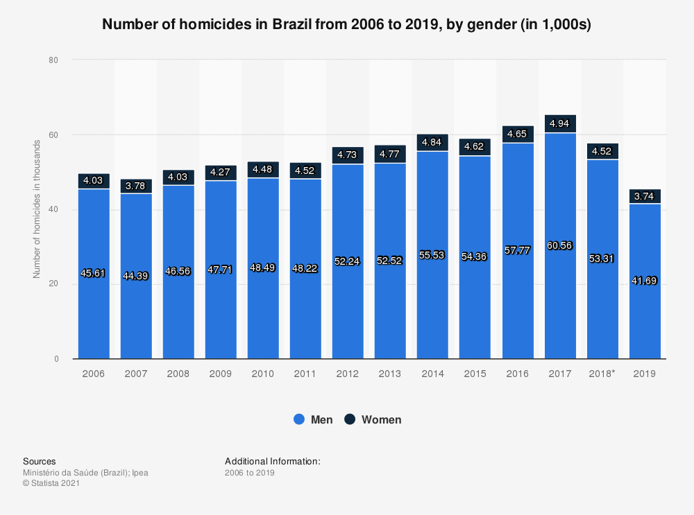 Statistic: Number of homicides in Brazil from 2006 to 2017, by gender (in 1,000s) | Statista
