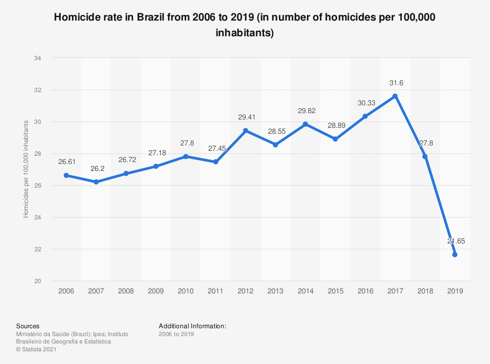 Statistic: Homicide rate in Brazil from 2006 to 2018 (in number of homicides per 100,000 inhabitants) | Statista