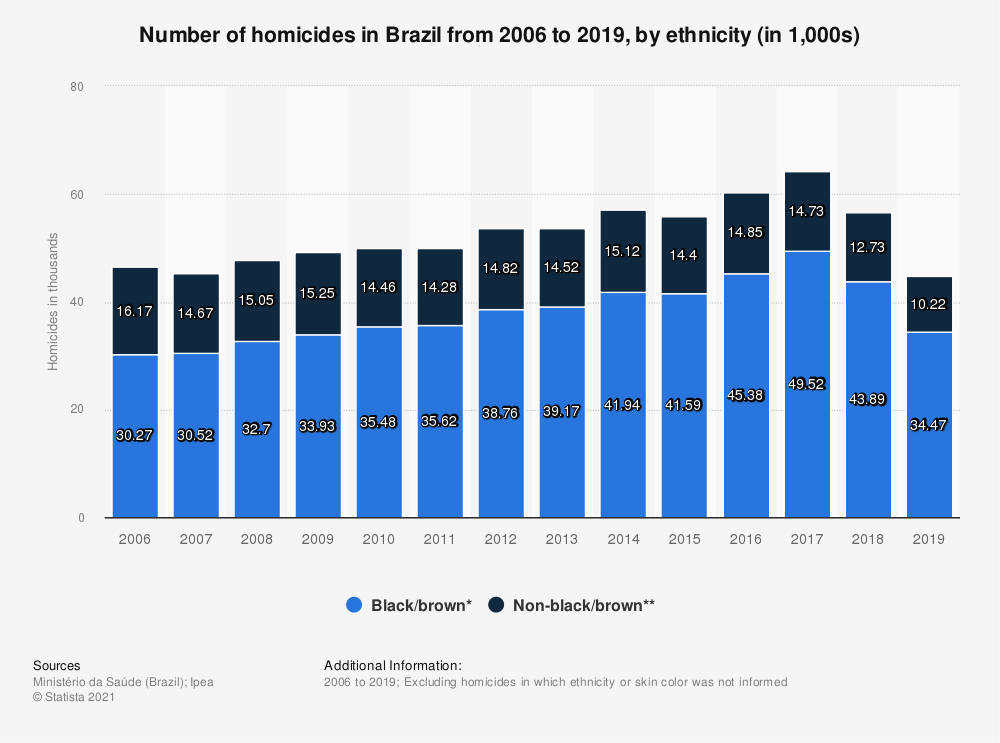 Statistic: Number of homicides in Brazil from 2006 to 2017, by ethnicity (in 1,000s) | Statista