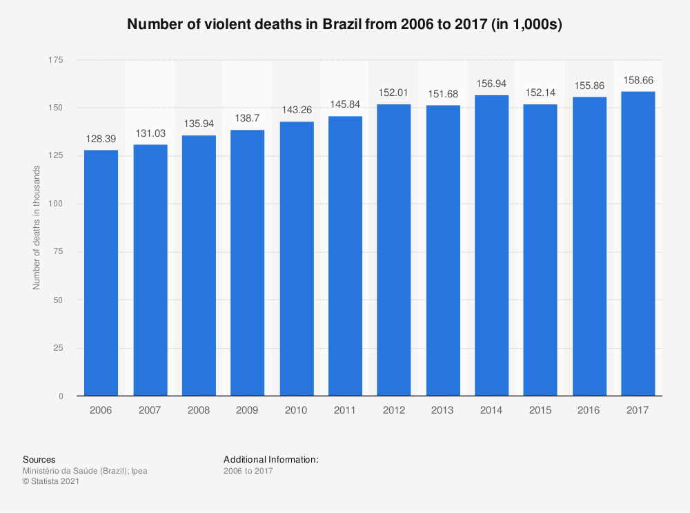 Statistic: Number of violent deaths in Brazil from 2006 to 2016 (in 1,000s) | Statista
