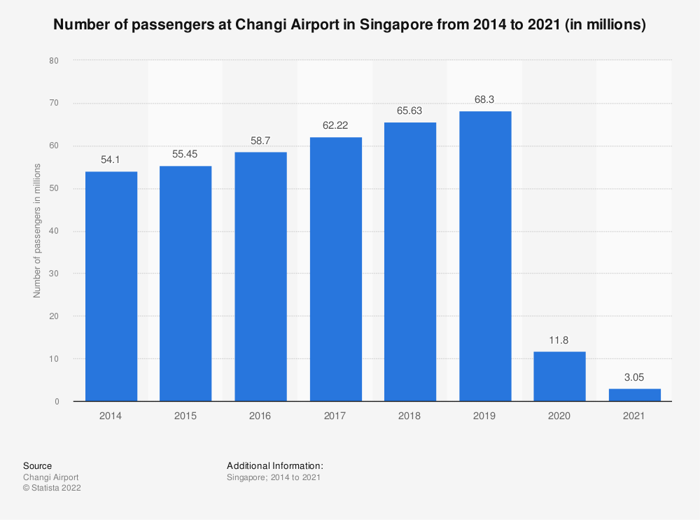 Statistic: Number of passengers at Changi Airport in Singapore from 2014 to 2020 (in millions) | Statista