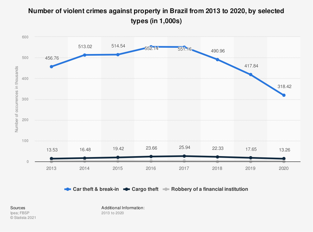 Statistic: Number of violent crimes against property in Brazil from 2013 to 2018, by selected types (in 1,000s) | Statista