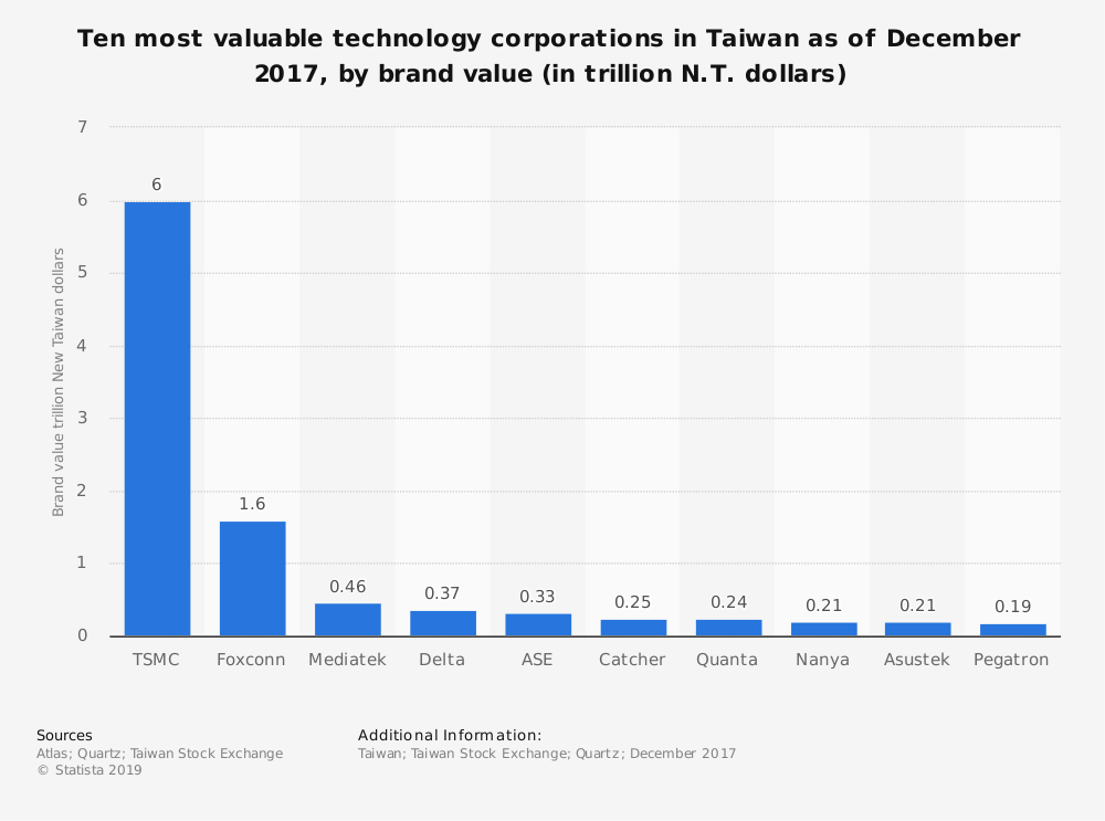 Statistic: Ten most valuable technology corporations in Taiwan as of December 2017, by brand value (in trillion N.T. dollars) | Statista