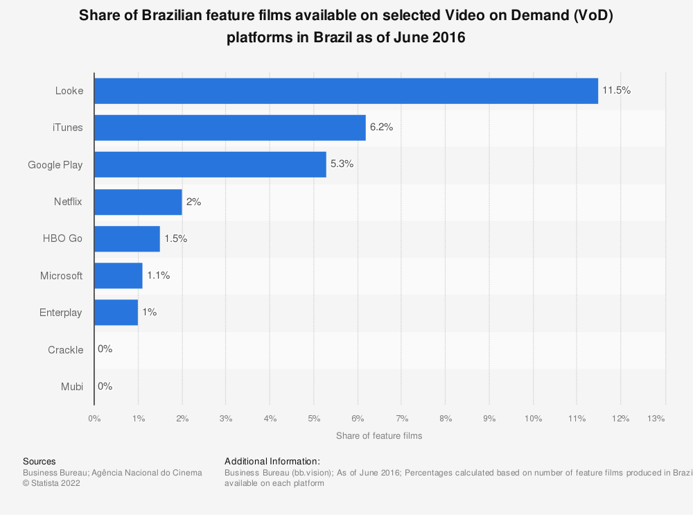 Statistic: Share of Brazilian feature films available on selected Video on Demand (VoD) platforms in Brazil as of June 2016 | Statista