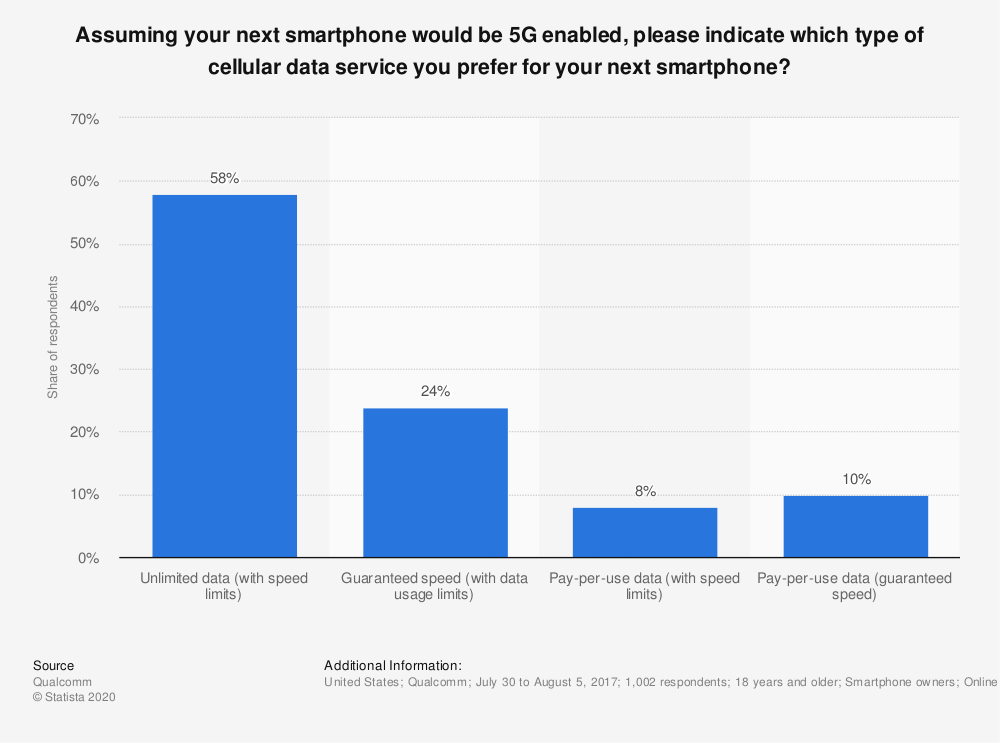 Statistic: Assuming your next smartphone would be 5G enabled, please indicate which type of cellular data service you prefer for your next smartphone? | Statista