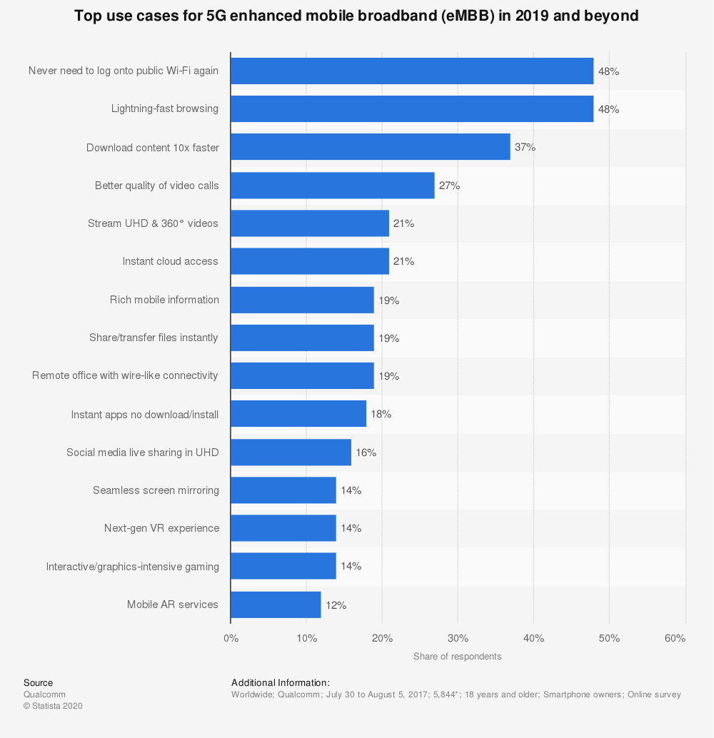 Statistic: Top use cases for 5G enhanced mobile broadband (eMBB) in 2019 and beyond | Statista