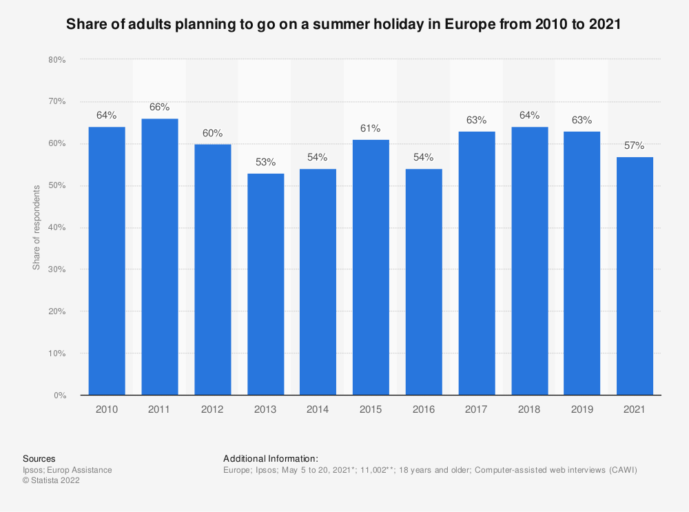 Statistic: Share of Europeans planning to go on a summer holiday from 2010 to 2019 | Statista