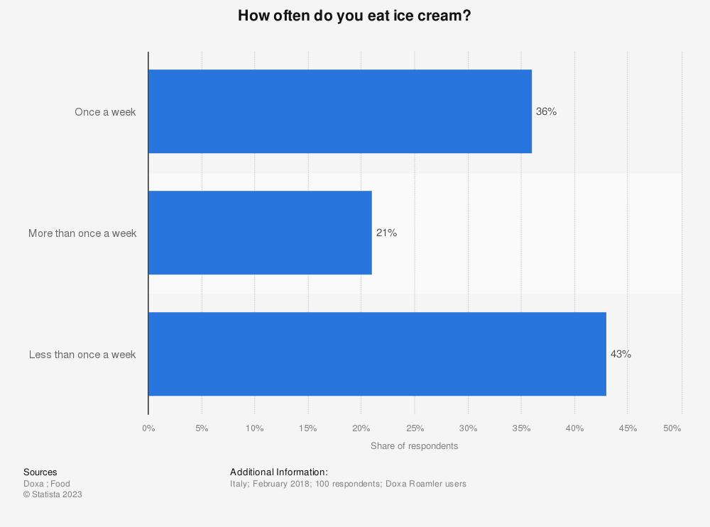 Statistic: How often do you eat ice cream? | Statista