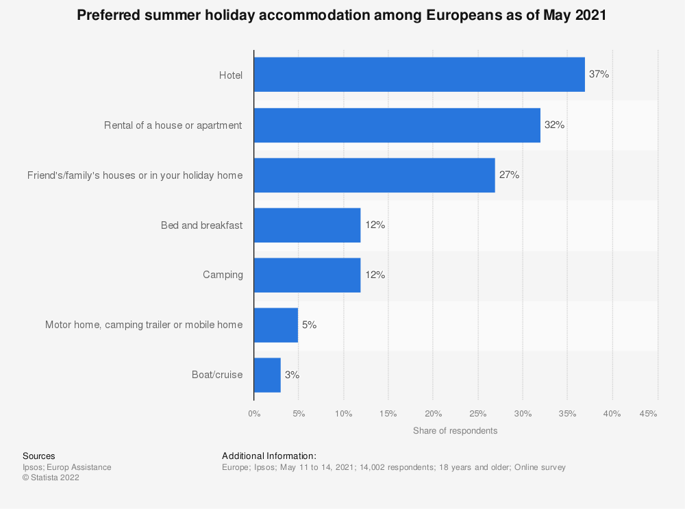 Statistic: Type of accommodation preferred for summer holidays according in Europeans in 2019 | Statista