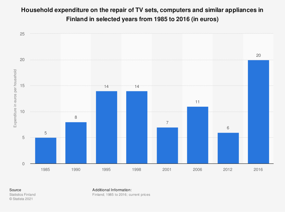 Statistic: Household expenditure on the repair of TV sets, computers and similar appliances in Finland in selected years from 1985 to 2016 (in euros) | Statista