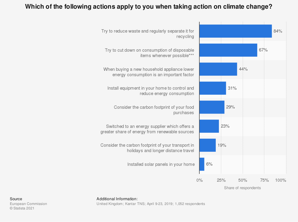 Statistic: Which of the following actions apply to you when taking action on climate change? | Statista