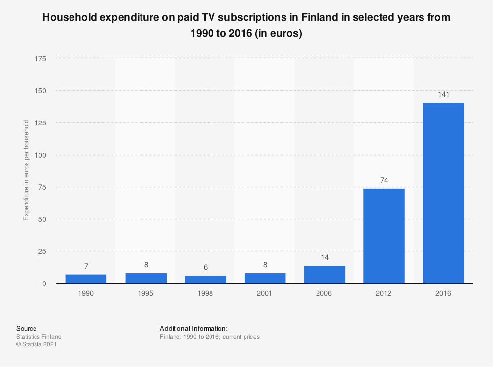 Statistic: Household expenditure on paid TV subscriptions in Finland in selected years from 1990 to 2016 (in euros) | Statista