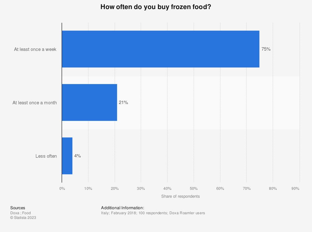 Statistic: How often do you buy frozen food? | Statista