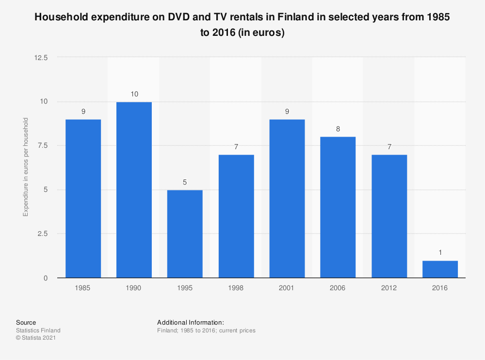 Statistic: Household expenditure on DVD and TV rentals in Finland in selected years from 1985 to 2016 (in euros) | Statista