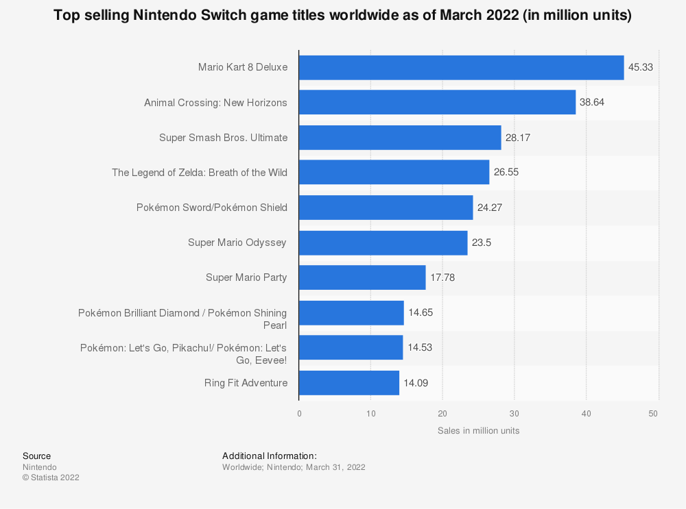 Statistic: Top selling Nintendo Switch game titles worldwide as of March 2020 (in million units) | Statista