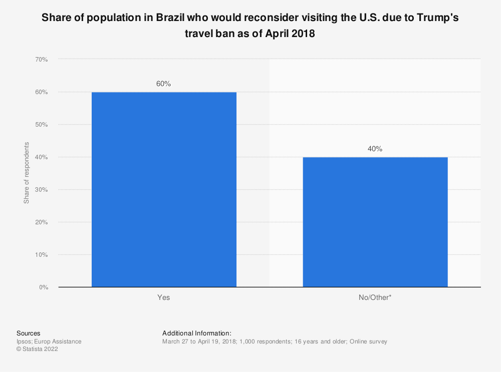 Statistic: Share of population in Brazil who would reconsider visiting the U.S. due to Trump's travel ban as of April 2018 | Statista