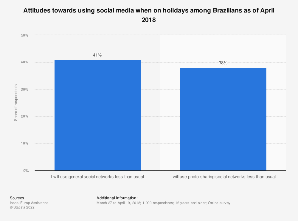 Statistic: Attitudes towards using social media when on holidays among Brazilians as of April 2018   Statista