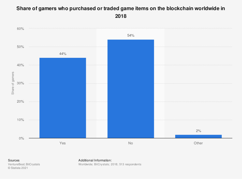 Statistic: Share of gamers who purchased or traded game items on the blockchain worldwide in 2018 | Statista