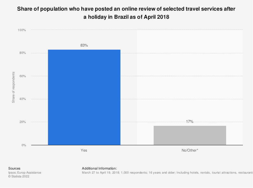 Statistic: Share of population who have posted an online review of selected travel services after a holiday in Brazil as of April 2018 | Statista