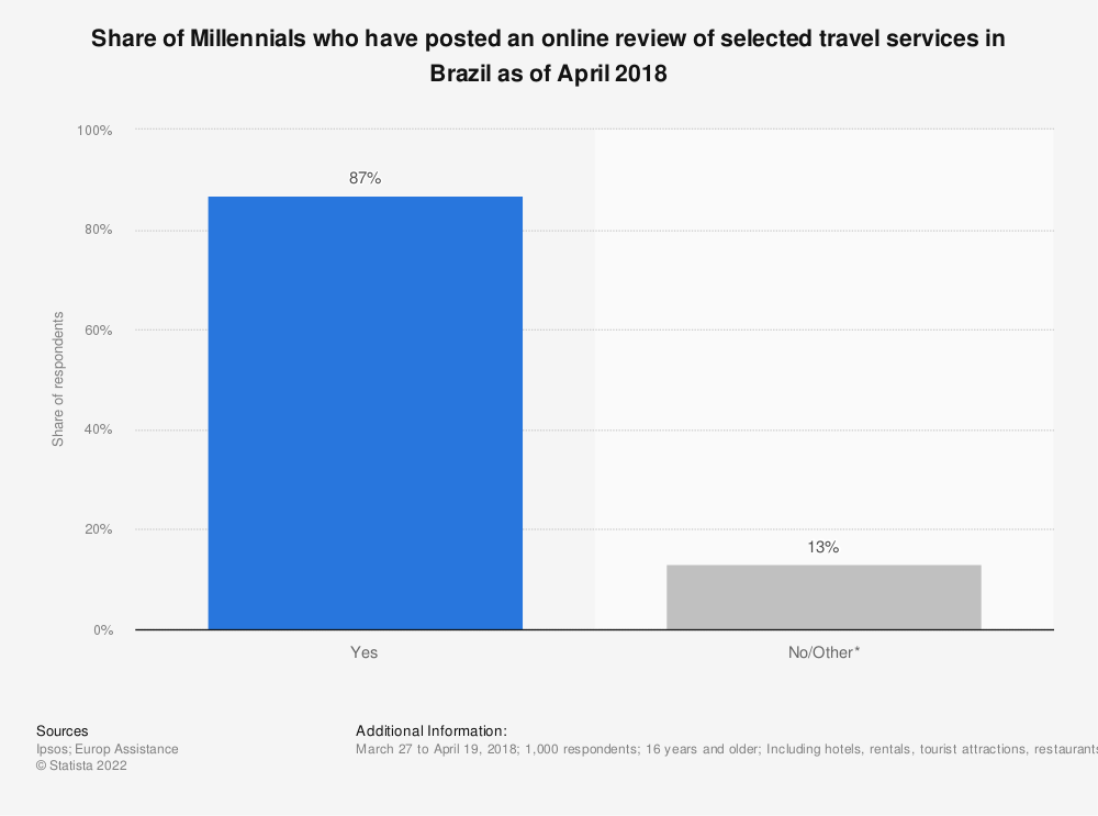 Statistic: Share of Millennials who have posted an online review of selected travel services in Brazil as of April 2018 | Statista