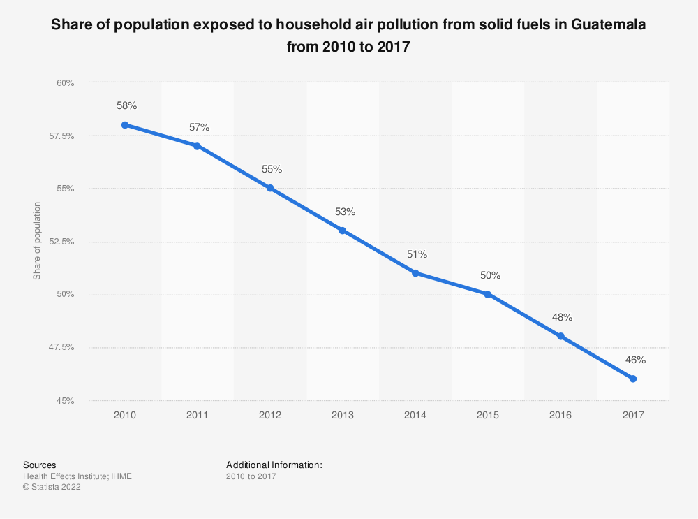 Statistic: Share of population exposed to household air pollution from solid fuels in Guatemala from 2010 to 2017 | Statista