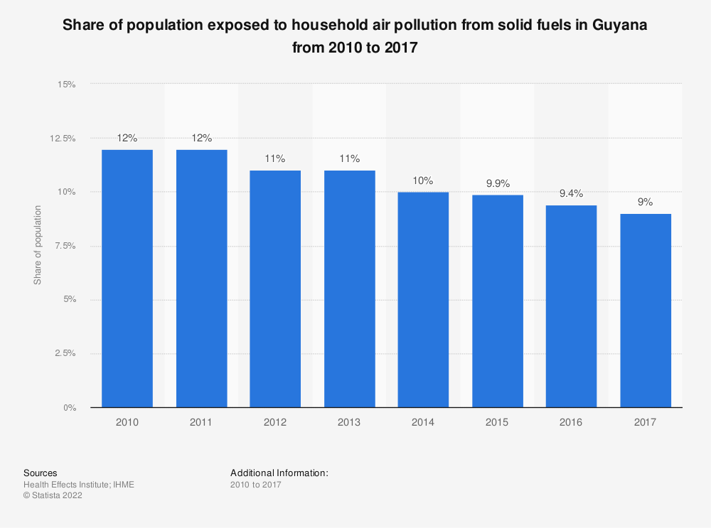 Statistic: Share of population exposed to household air pollution from solid fuels in Guyana from 2010 to 2017 | Statista