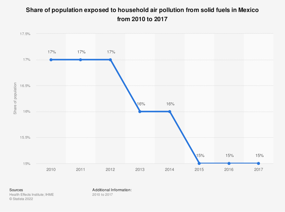 Statistic: Share of population exposed to household air pollution from solid fuels in Mexico from 2010 to 2017 | Statista