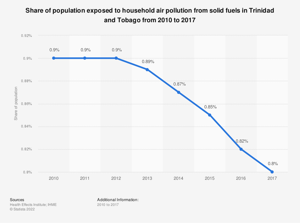 Statistic: Share of population exposed to household air pollution from solid fuels in Trinidad and Tobago from 2010 to 2017 | Statista